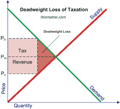 Supply-demand graph illustrating the deadweight loss of taxation on goods or services.