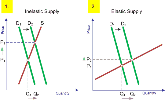 supply demand and price elasticity The elasticity of the demand curve influences how this economic value varies with a price variation if the demand is inelastic (the quantity varies little in the face of price variations), an increase in price leads to an increase in economic value (equal to the shaded area), and a decrease in the opposite price on the other hand, if the demand is elastic a rise of the price causes a.