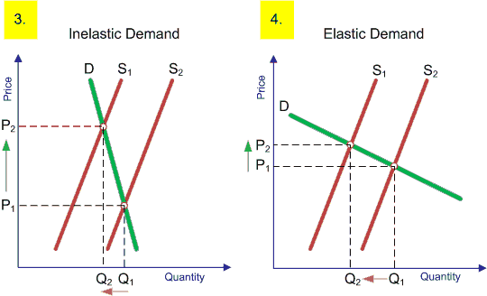 provide an example of a demand curve in health care