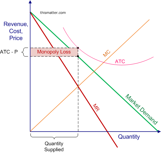 Monopoly graph deadweight loss