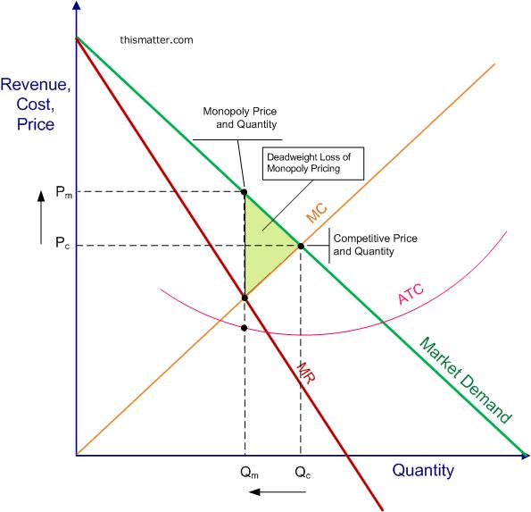 Pure Monopoly: Economic Effects