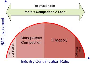 concentration ratios