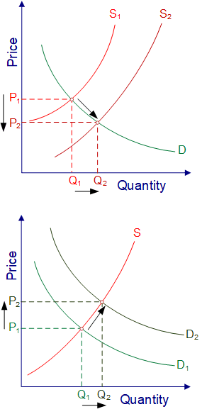 What is a Supply And Demand Curve Demand And Supply Curves