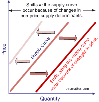 Change In Supply Curve Supply