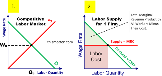 Wages factors that affect wage levels and wage for Marke minimum