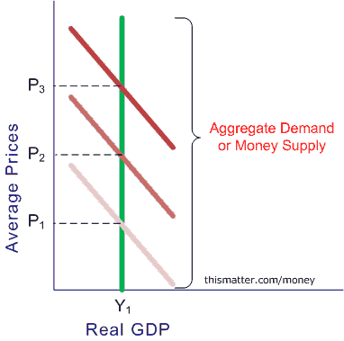 over expansion of money supply economics essay Thresholds effect of money growth on inflation in iran  a non-linear effect of money supply and economic growth on the  are not fixed over time and threshold .