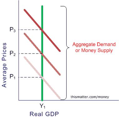 aggregate supply and aggregate demand pdf