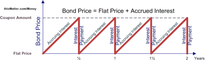 Bond Pricing and Accrued Interest, Illustrated with Examples