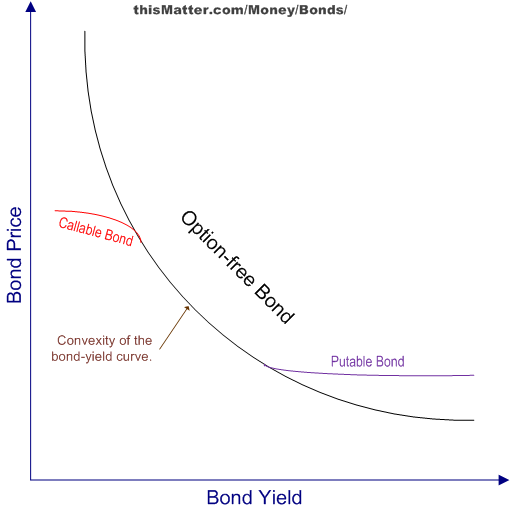 price vs yield relationship