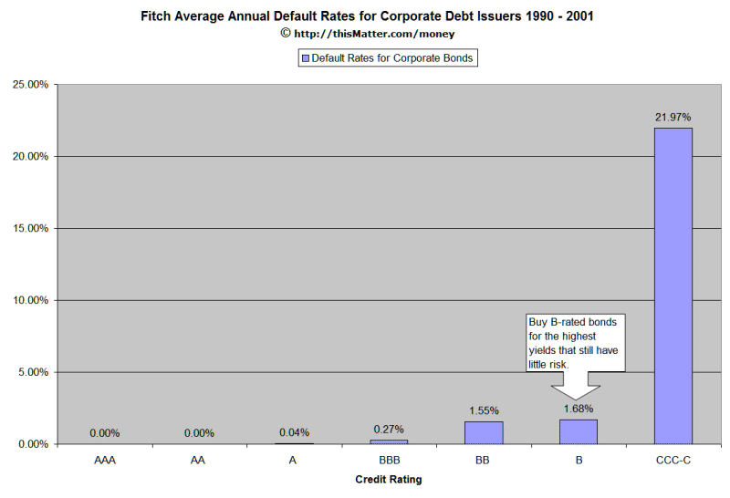 Chart Of Bond Default Rates According To Credit Rating