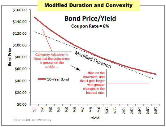 bond yields returns and duration Long-term bond returns under duration targeting january/february 2014 wwwcfa33 pubsorg 4 on the one hand, for dt investors content with the current yield levels, this convergence sug.