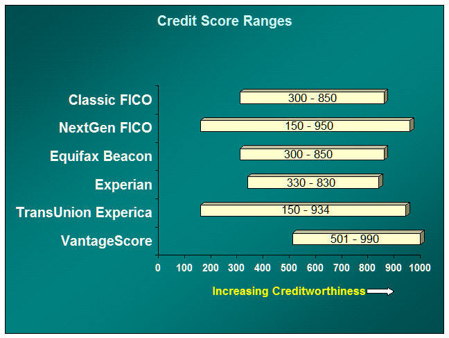 Credit score types and versions fico scores vantagescores and others bar chart credit score ranges for classic fico nextgen fico equifax beacon reheart Image collections