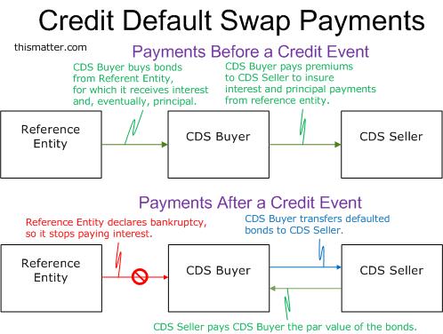 Credit derivatives trading strategies