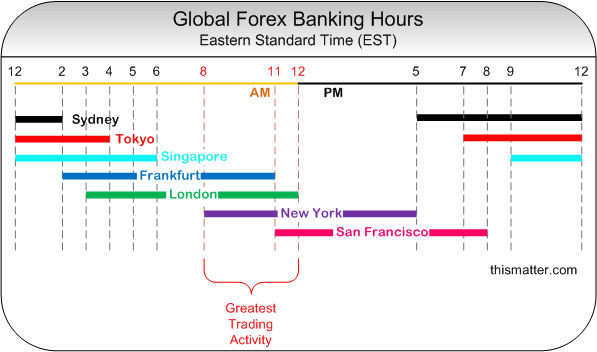 Forex closing time friday