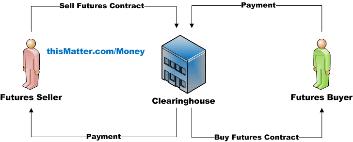 Forex exchange clearing house