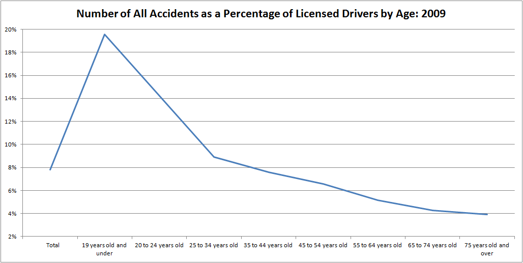 What Is The Car Crash Percentage Caused By New Drivers