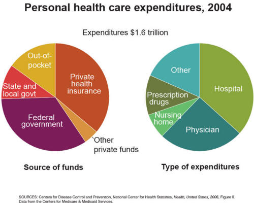 Health+care+costs