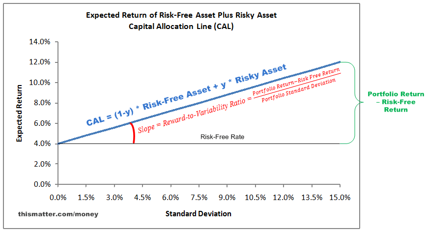 Capital Allocation Between a Risk-Free Asset and a Risky Asset ...