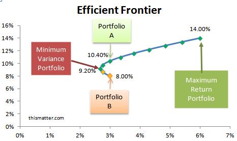 modern portfolio theory: efficient and optimal portfolios, the