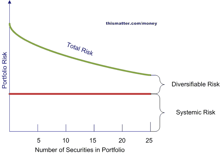 Portfolio Returns and Risks; Covariance and the Coefficient of ...