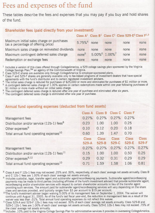 mutual fund redemption fee Mutual Fund Fees and Expenses; Expense Ratio