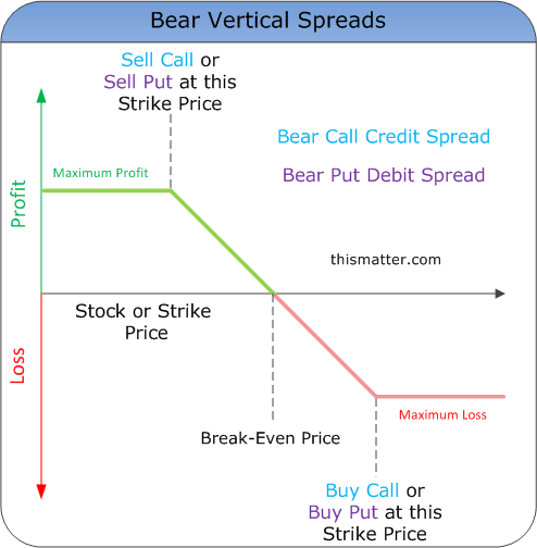 Vertical option trade
