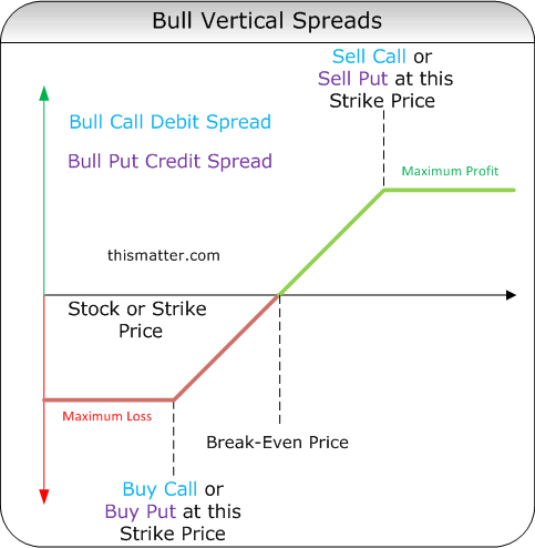 Binary option pricing call spread