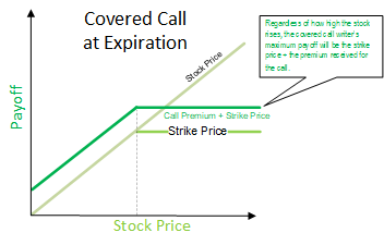 How to make money off stock options