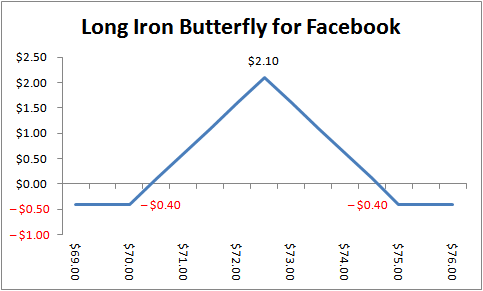 Options trading iron butterfly