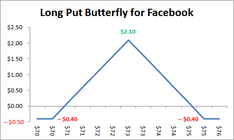 Butterfly stock options