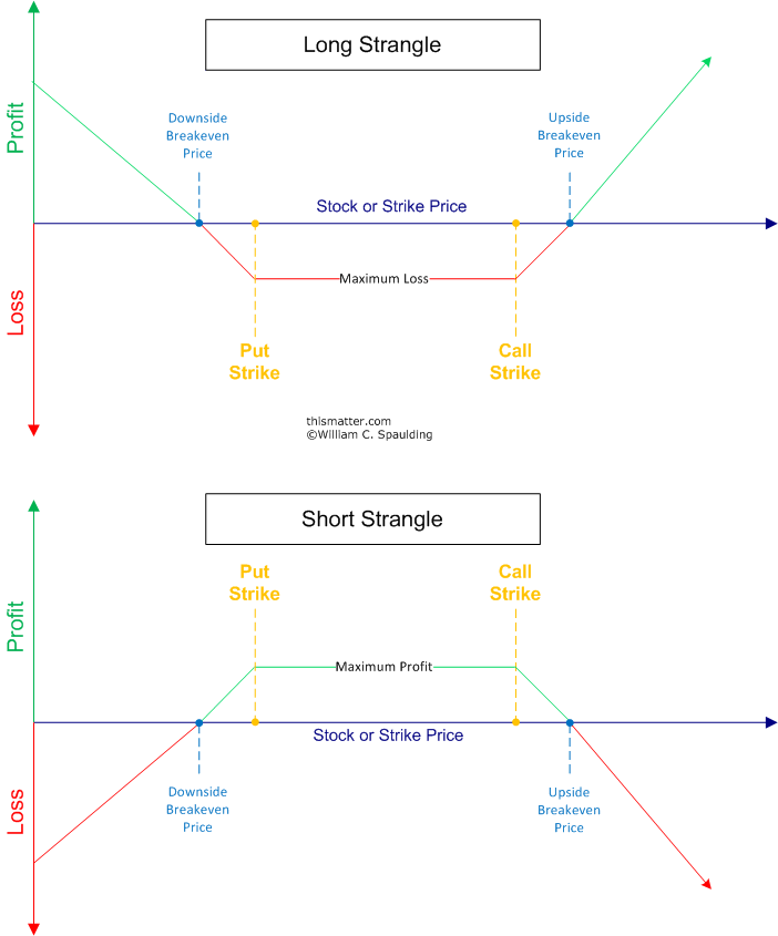 Binary option trading formula