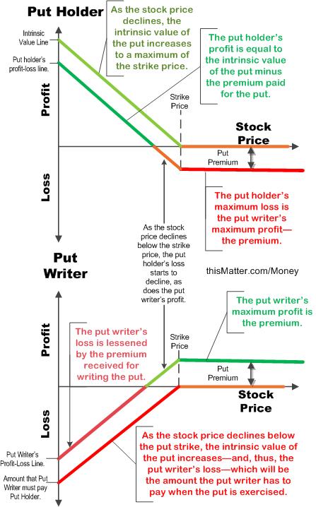 Option trade graphs