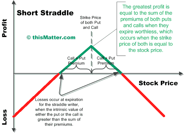 Call and put option strategies