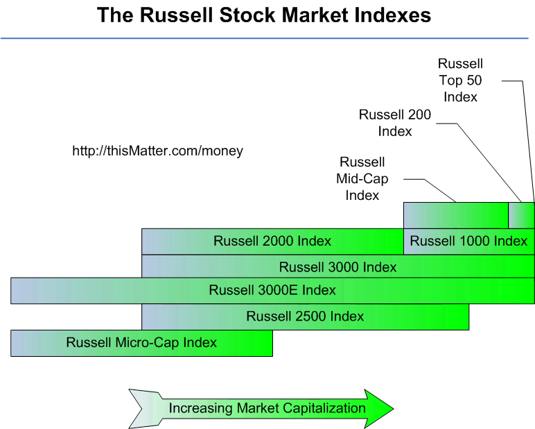 INDICES OVERVIEW