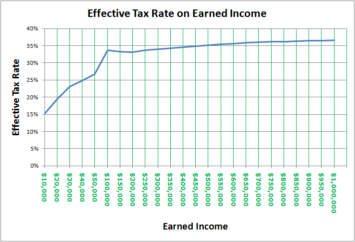 Tax structure tax base tax rate proportional regressive and
