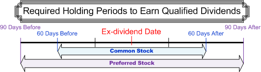 Non qualified stock options amt