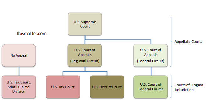 the structure of the english court