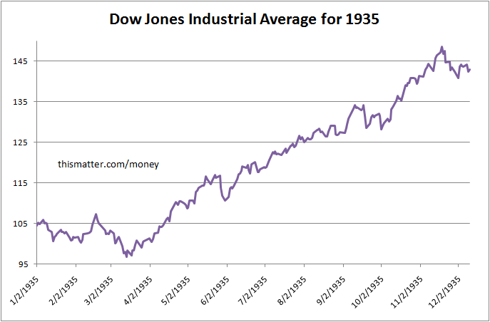an analysis of dow jones average Dow jones 10 years charts of performance 2018-09-14 kelemen szabolcs the dow jones industrial average index has been introduced on 26 may 1896 and it has 30 components.